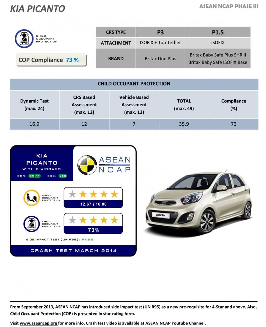 ASEAN NCAP Phase III: Honda CR-V, Proton Preve, Toyota Corolla Altis, Chevrolet Colorado get five stars Image #245978
