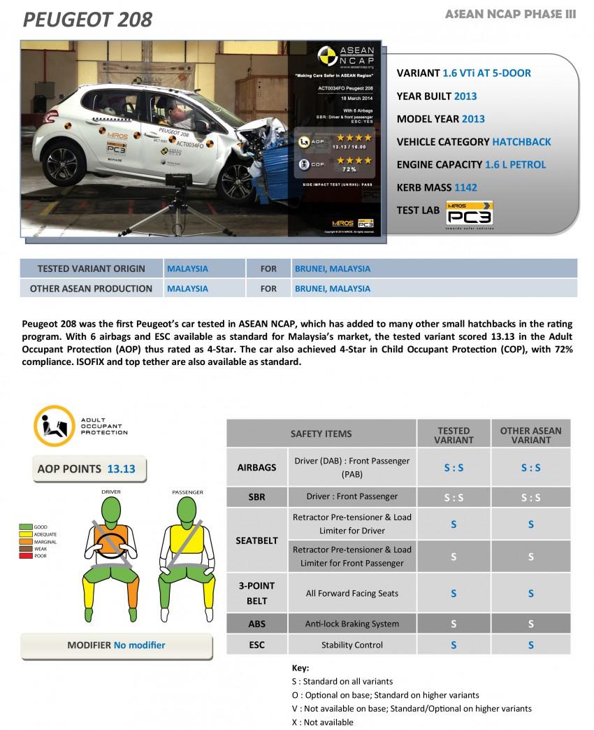 ASEAN NCAP Phase III: Honda CR-V, Proton Preve, Toyota Corolla Altis, Chevrolet Colorado get five stars Image #245981