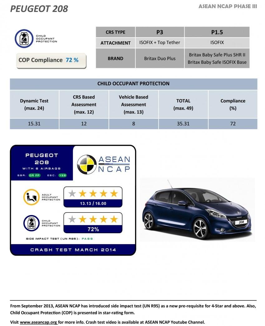 ASEAN NCAP Phase III: Honda CR-V, Proton Preve, Toyota Corolla Altis, Chevrolet Colorado get five stars Image #245982