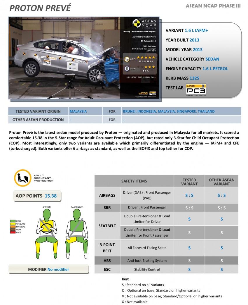 ASEAN NCAP Phase III: Honda CR-V, Proton Preve, Toyota Corolla Altis, Chevrolet Colorado get five stars Image #245986