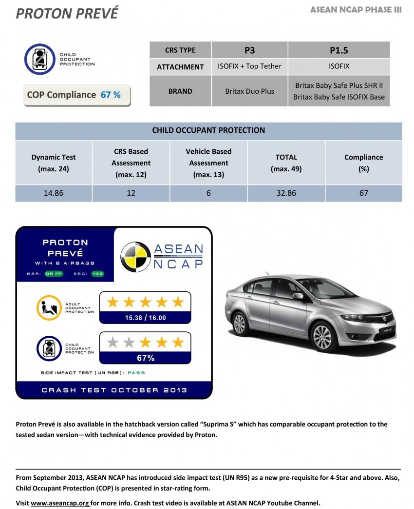 ASEAN NCAP Phase III: Honda CR-V, Proton Preve, Toyota Corolla Altis, Chevrolet Colorado get five stars Image #245987
