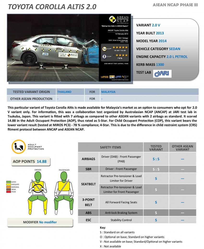 Thử nghiệm độ an toàn ô tô: Xe hãng nào an toàn nhất? (19)