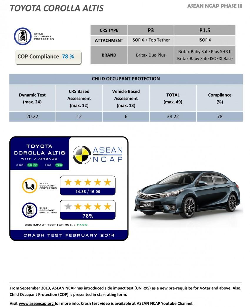 ASEAN NCAP Phase III: Honda CR-V, Proton Preve, Toyota Corolla Altis, Chevrolet Colorado get five stars Image #245991
