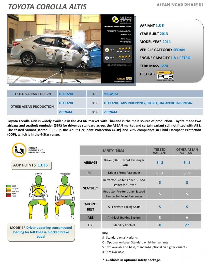 ASEAN NCAP Phase III: Honda CR-V, Proton Preve, Toyota Corolla Altis, Chevrolet Colorado get five stars Image #245999