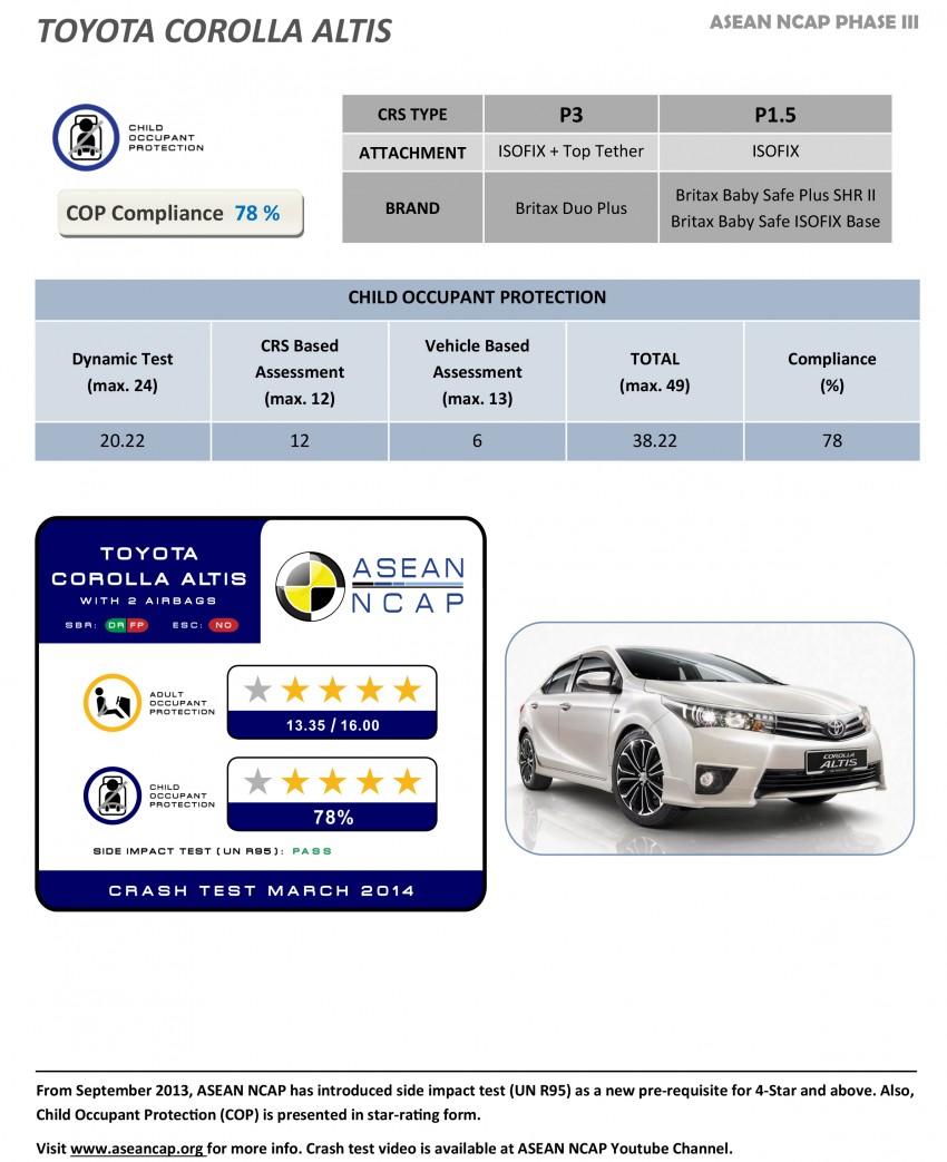 ASEAN NCAP Phase III: Honda CR-V, Proton Preve, Toyota Corolla Altis, Chevrolet Colorado get five stars Image #245995