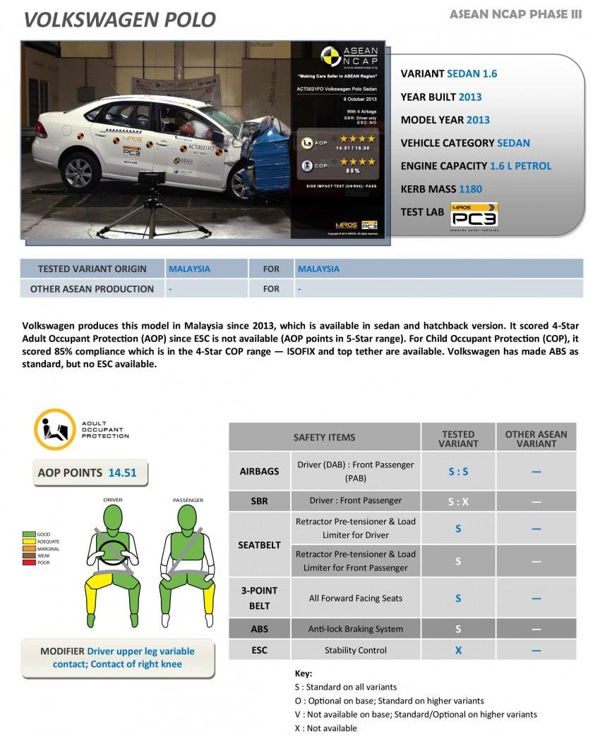 Thử nghiệm độ an toàn ô tô: Xe hãng nào an toàn nhất? (22)