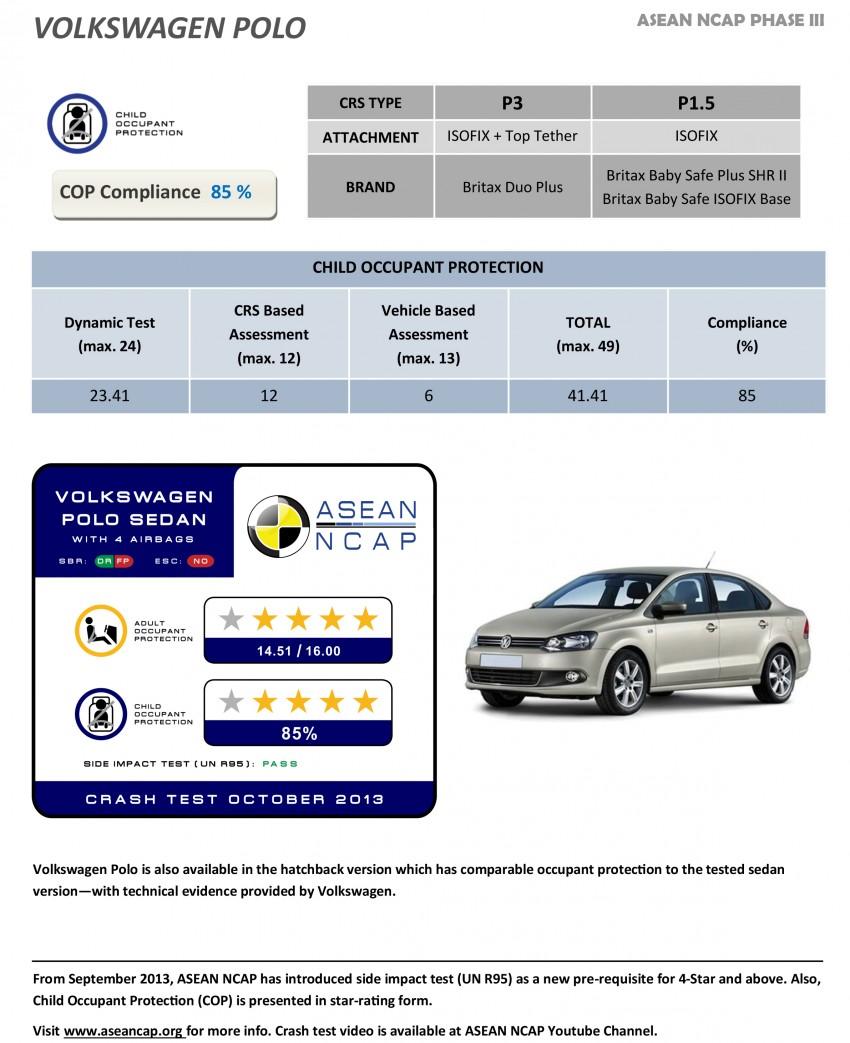 ASEAN NCAP Phase III: Honda CR-V, Proton Preve, Toyota Corolla Altis, Chevrolet Colorado get five stars Image #245998