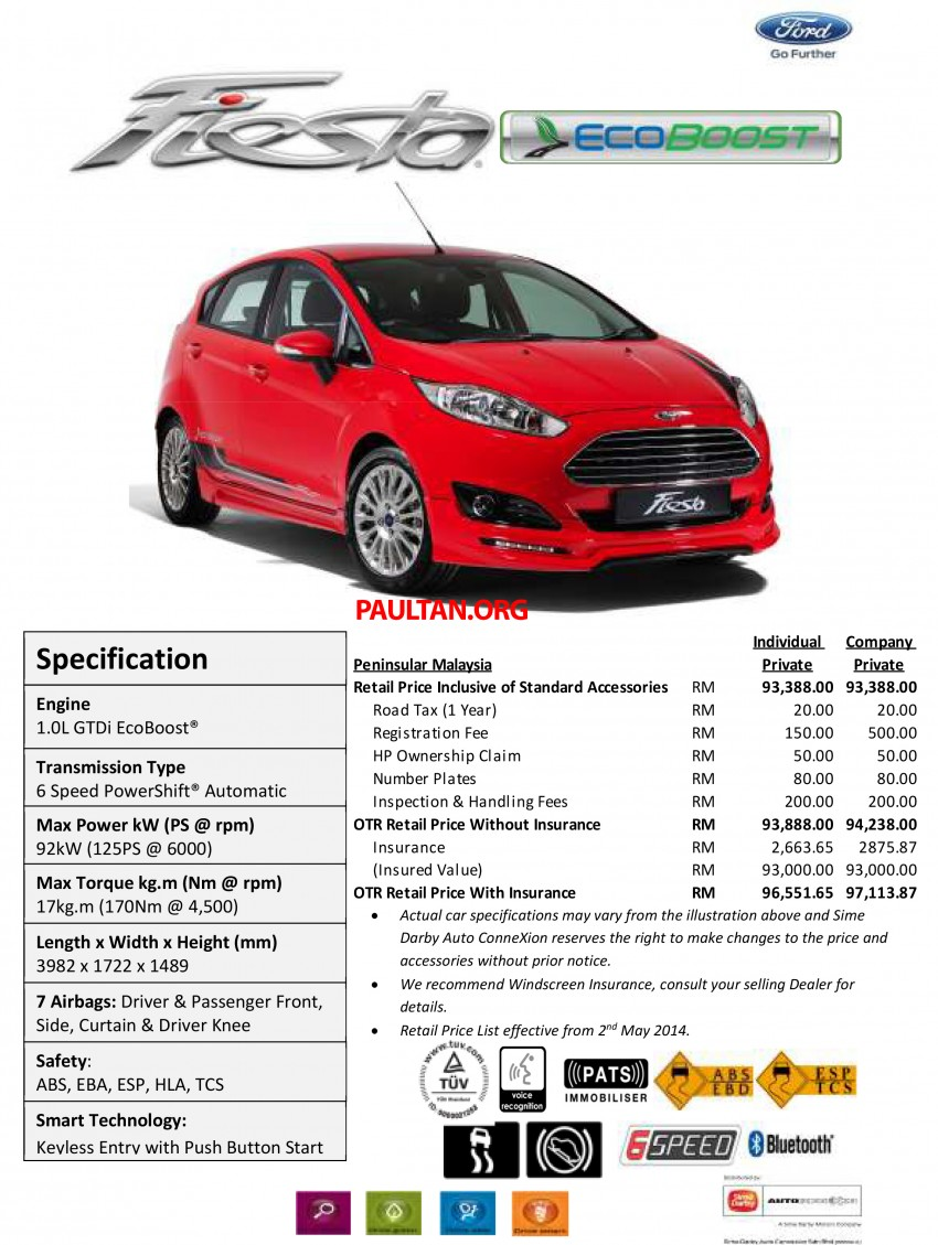 Ford Fiesta 1.0 EcoBoost launched – RM93,888 Image #245499