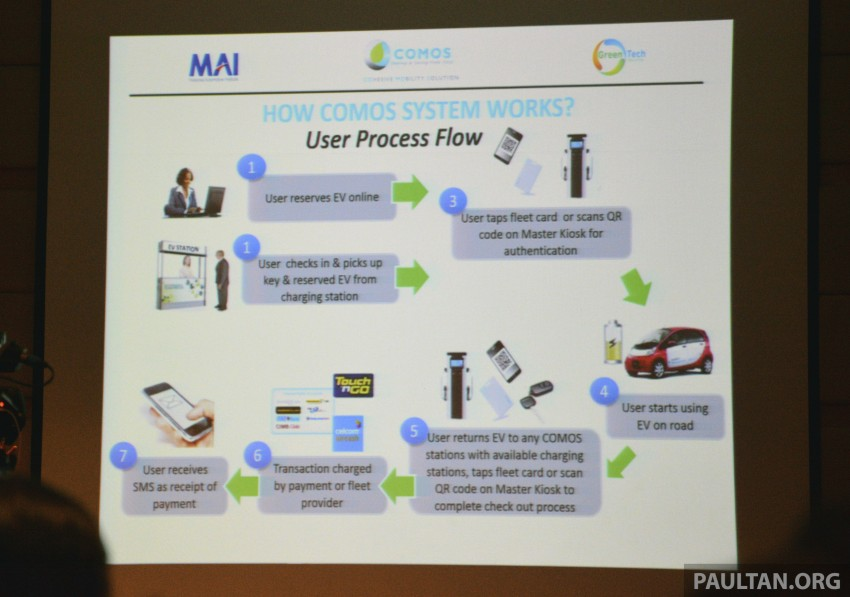 COMOS EV car-sharing programme to launch in August – rent a Twizy, Zoe or Leaf in KL, by the hour Image #246315