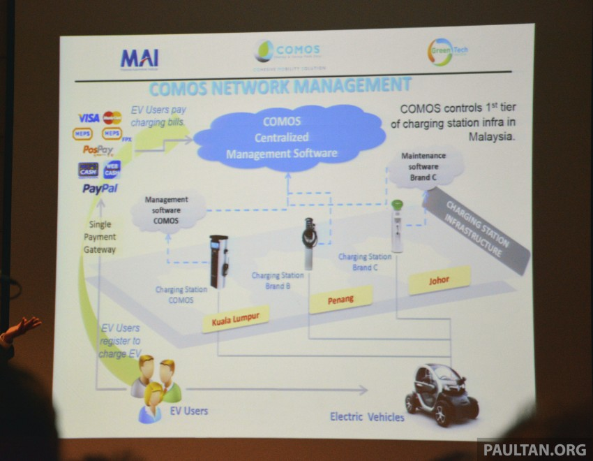 COMOS EV car-sharing programme to launch in August – rent a Twizy, Zoe or Leaf in KL, by the hour Image #246316