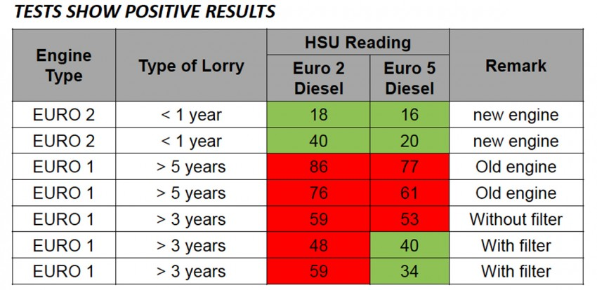 Euro 5 diesel to be sold in selected locations in Johor Image #255928