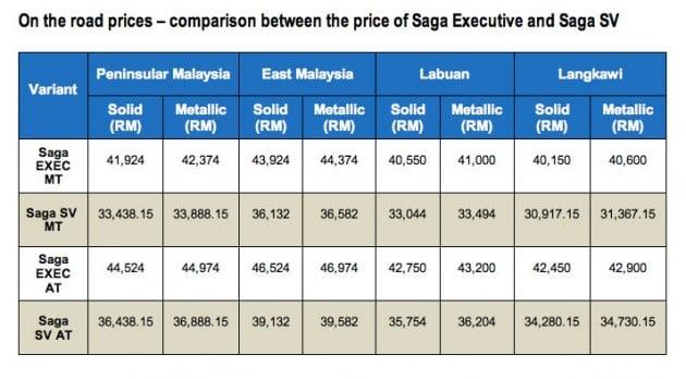 saga-prices