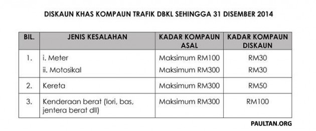 DBKL-Saman-Discount