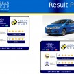 asean ncap result plate city