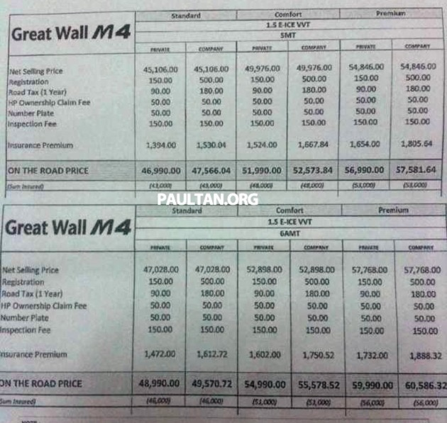 Great Wall M4 - complete price list for variants out