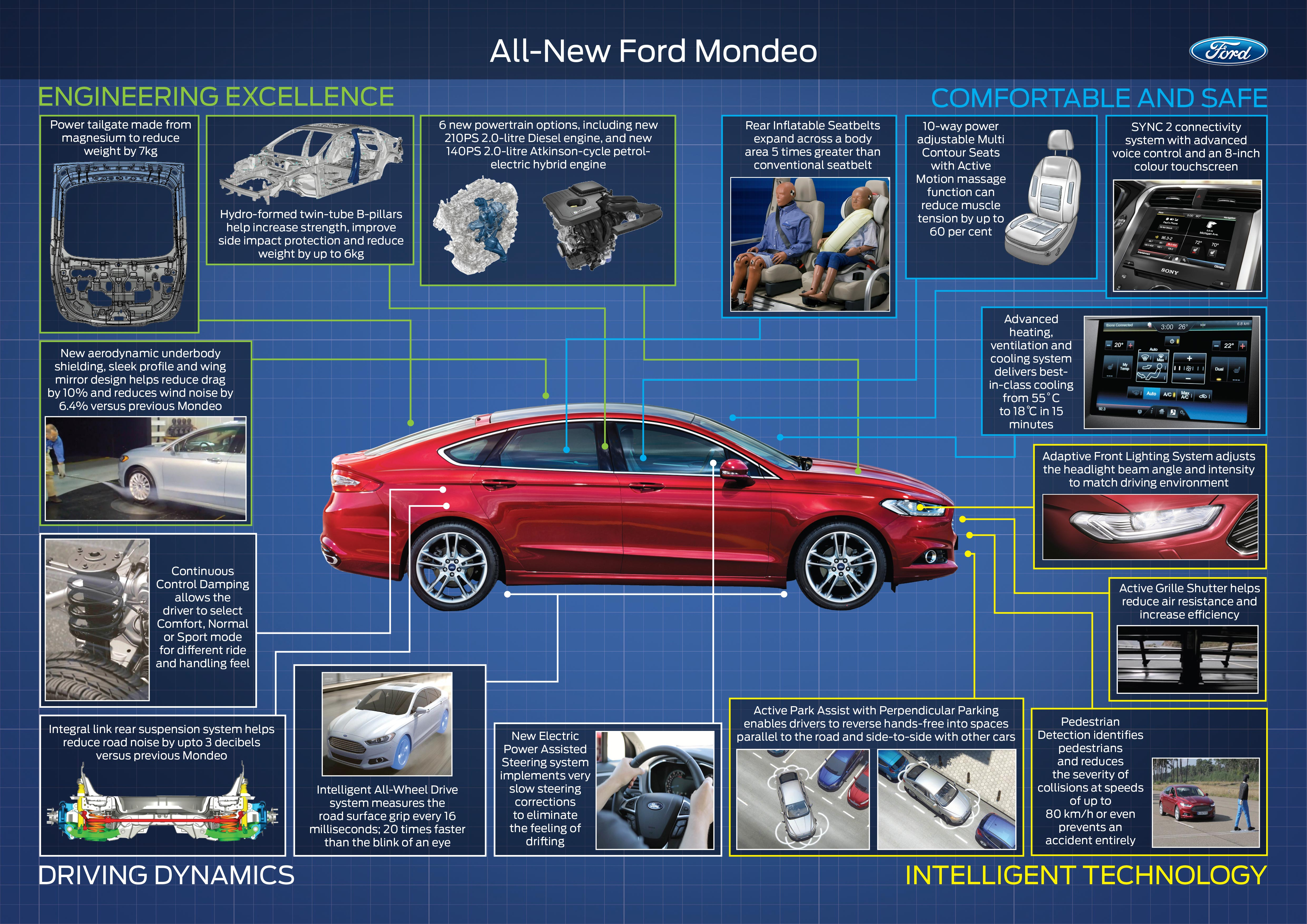 New Ford Mondeo for Europe: introduces new safety systems, twin turbo ...