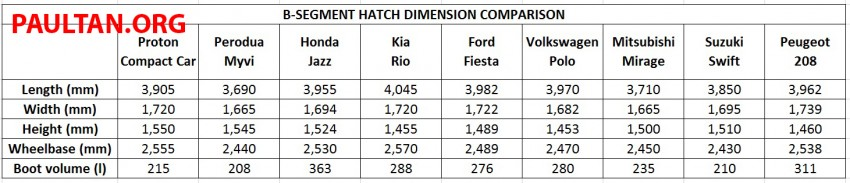 Proton Compact Car dimensions compared with rivals Image #270015