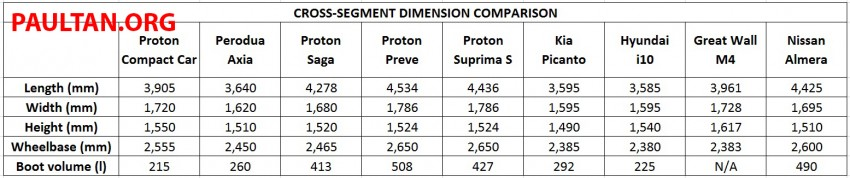 Proton Compact Car dimensions compared with rivals Image #269991