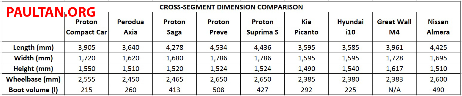 Proton Compact Car dimensions compared with rivals Image ...