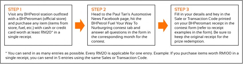 Take part in BHPetrol's Fuel Your Way to Nurburgring contest and win an all-expense trip to the Nurburgring – also to be won, RM40,000 worth of prizes! Image #272553