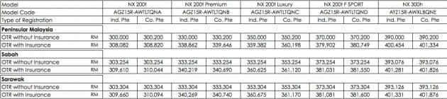 Lexus-NX-Malaysia-Prices
