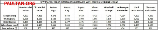 mazda2-sedan-b-segment-sedan-dimension-comparison-table