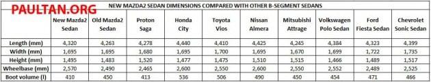 mazda2-sedan-b-segment-sedan-dimension-comparison-table
