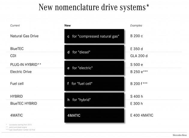 New nomenclature Mercedes-Benz drive systems