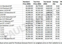 kj-firstcar-savings-table
