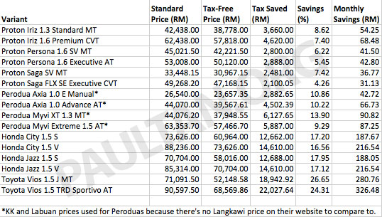 kj-firstcar-savings-table