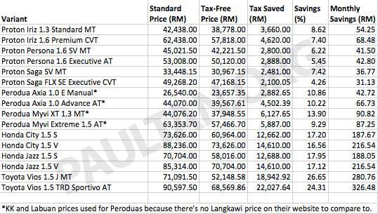Labuan Car Price List