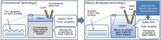 mazda bioplastic diagram