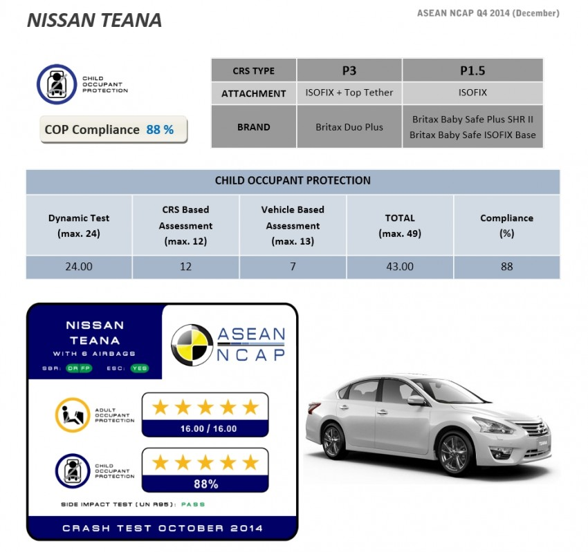 Nissan Safety Rating >> Nissan Teana gets 5-star ASEAN NCAP safety rating Paul Tan - Image 293320
