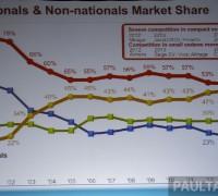 2014 malaysia market share