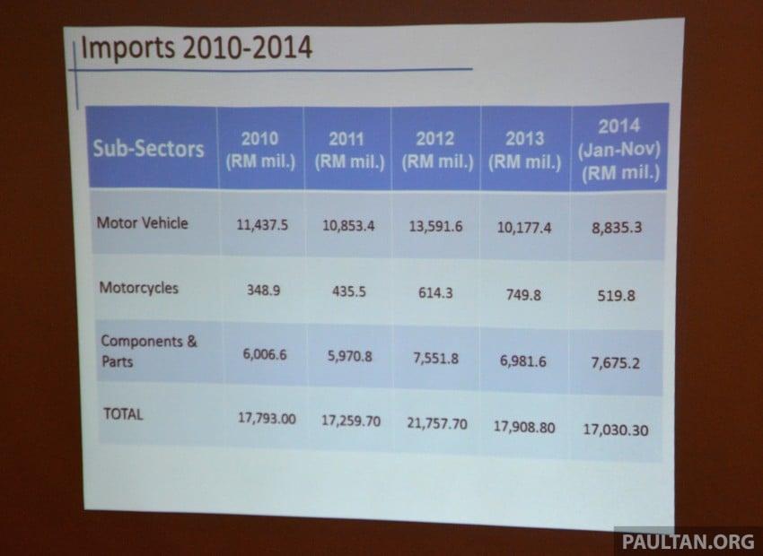 NAP 2014 update – TIV up 1.6%, imports, exports fall Image #308396
