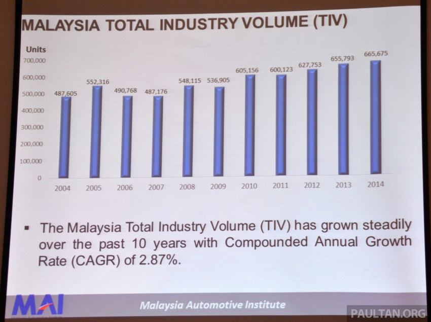 Malaysia Automotive Institute 2014/15 review, insight Image #302345