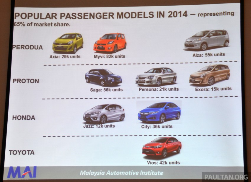 Malaysia Automotive Institute 2014/15 review, insight Image #302350