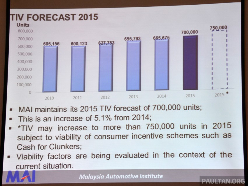 Malaysia Automotive Institute 2014/15 review, insight Image #302352