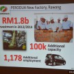 Perodua investment