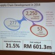 Supply Chain Dev 2014