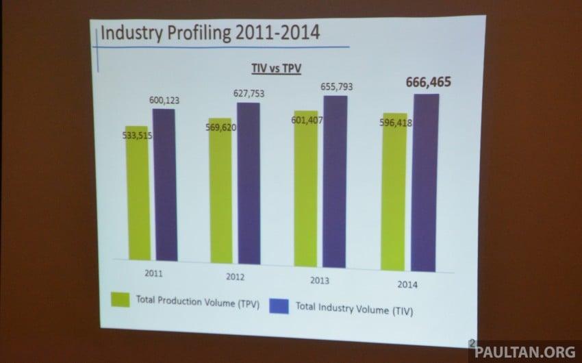 NAP 2014 update – TIV up 1.6%, imports, exports fall Image #308303