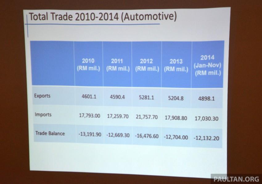 NAP 2014 update – TIV up 1.6%, imports, exports fall Image #308307