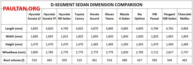 d-segment-sedan-dimension-comparison-table-1