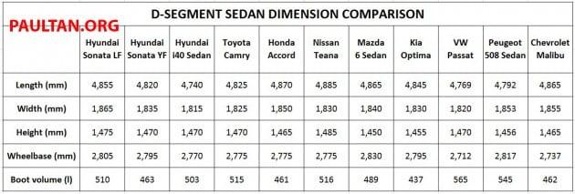 Driven Hyundai Sonata Lf 2 0 Executive Tested