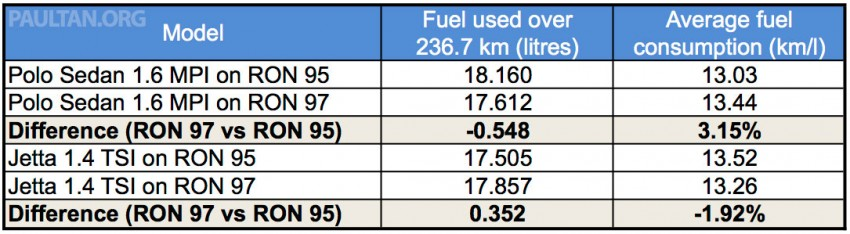 RON 95 vs RON 97 fuel test – which should you use? Image #308774