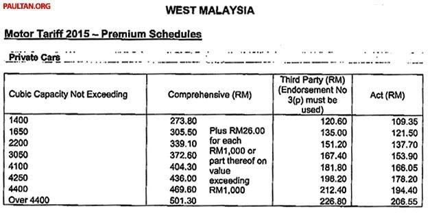 Car Insurance Calculator Malaysia