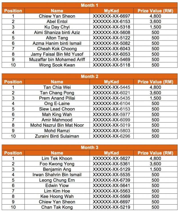 bhp winner list