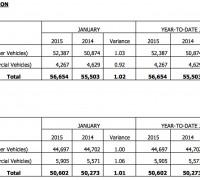 car-sales-january