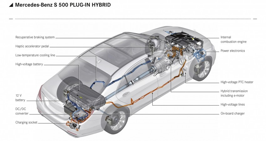 DRIVEN: W222 Mercedes-Benz S 500 Plug-in Hybrid Image #313165