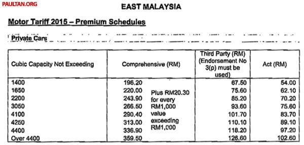 motor-tariff-2015-east-msia
